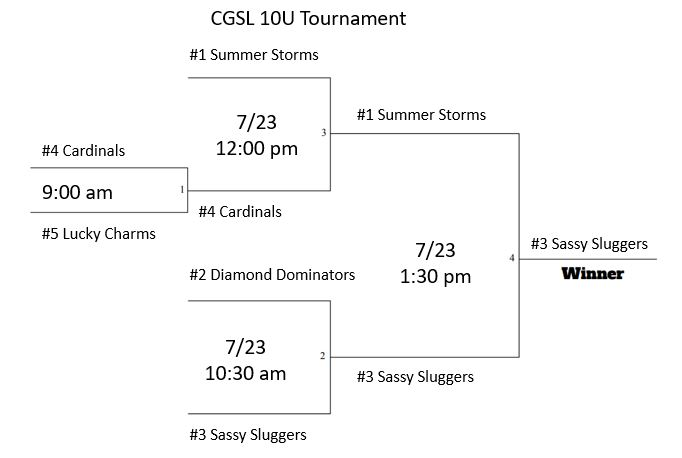 10U Tournament Results